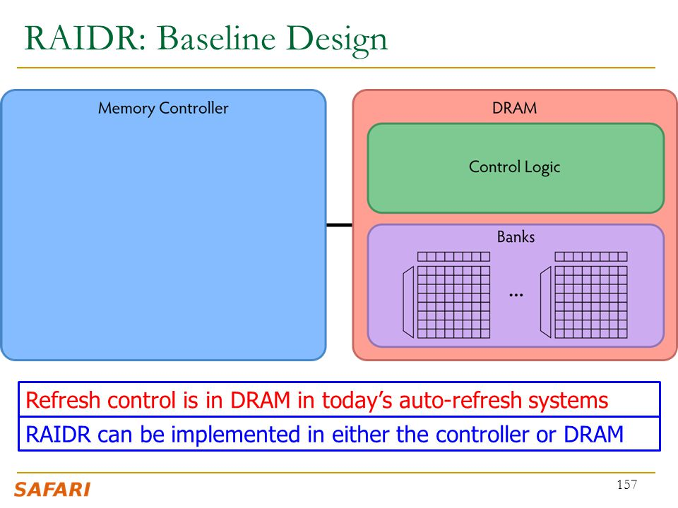 RAIDR: Baseline Design 157 Refresh control is in DRAM in today's auto-refresh systems RAIDR can be implemented in either the controller or DRAM