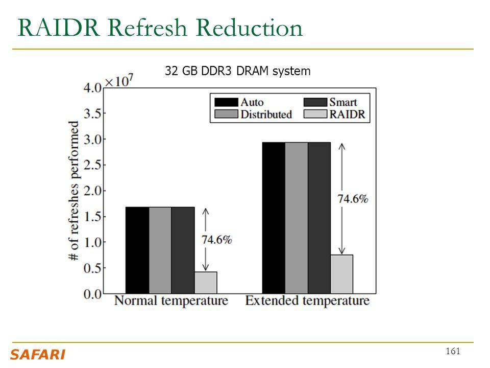 RAIDR Refresh Reduction 161 32 GB DDR3 DRAM system