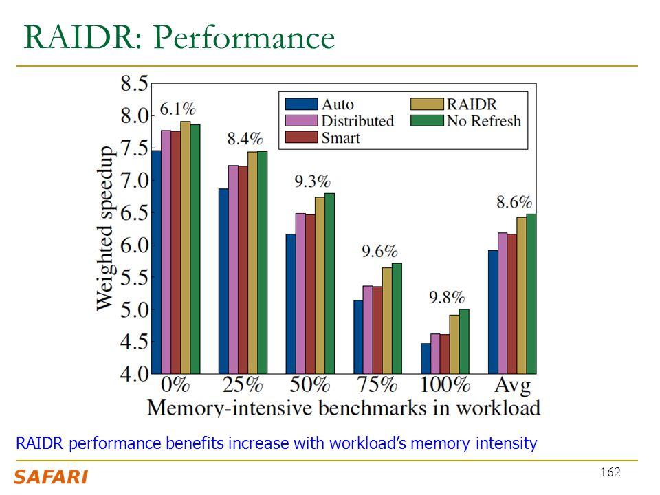 RAIDR: Performance 162 RAIDR performance benefits increase with workload's memory intensity