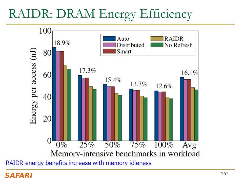 RAIDR: DRAM Energy Efficiency 163 RAIDR energy benefits increase with memory idleness
