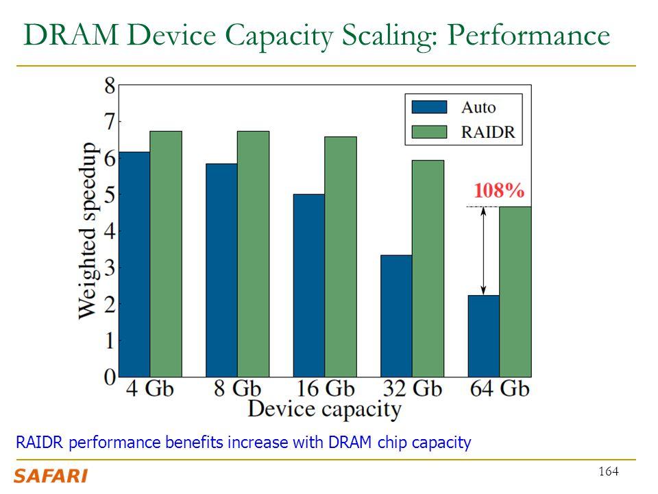DRAM Device Capacity Scaling: Performance 164 RAIDR performance benefits increase with DRAM chip capacity