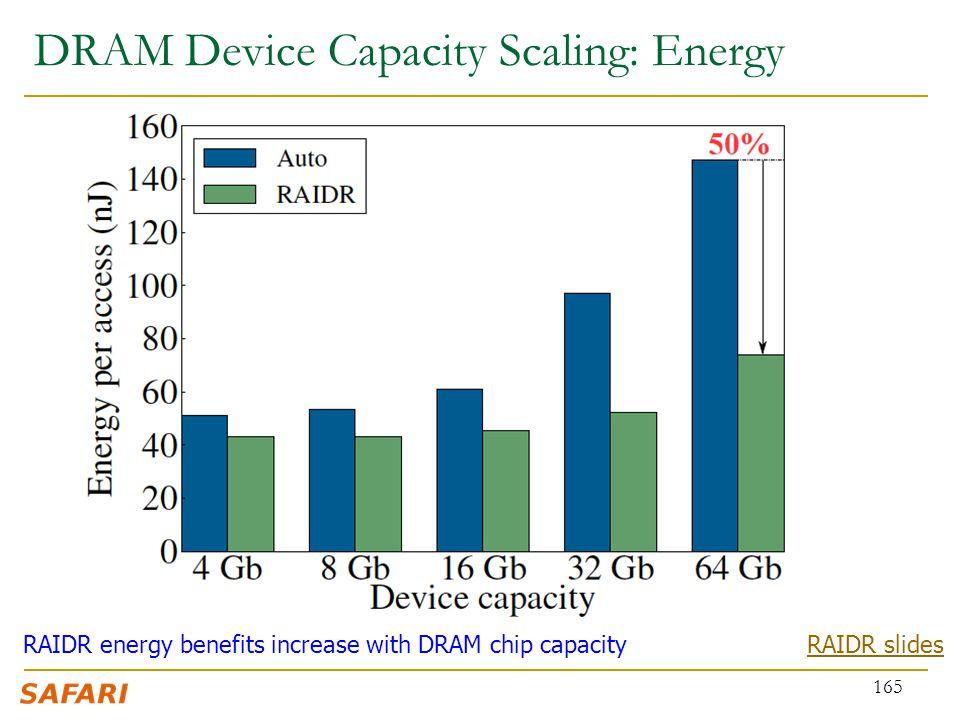 DRAM Device Capacity Scaling: Energy 165 RAIDR energy benefits increase with DRAM chip capacityRAIDR slides