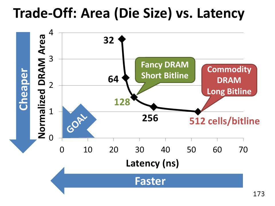 173 Trade-Off: Area (Die Size) vs. Latency 64 32 128 256 512 cells/bitline Commodity DRAM Long Bitline Cheaper Faster Fancy DRAM Short Bitline GOAL