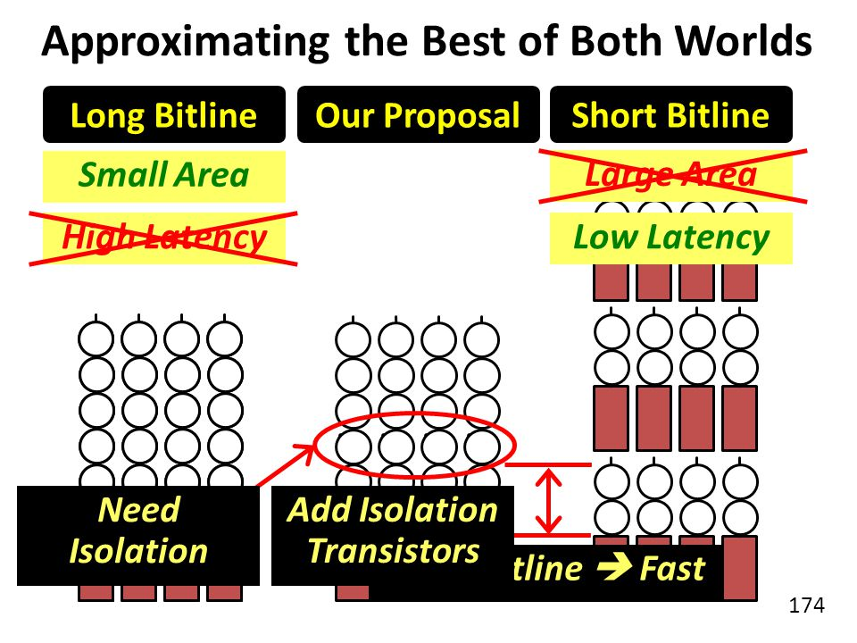 174 Short Bitline Low Latency Approximating the Best of Both Worlds Long Bitline Small Area Long Bitline Low Latency Short BitlineOur Proposal Small A