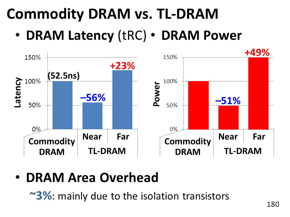 180 Commodity DRAM vs. TL-DRAM Latency Power –56% +23% –51% +49% DRAM Latency (tRC) DRAM Power DRAM Area Overhead ~3% : mainly due to the isolation tr