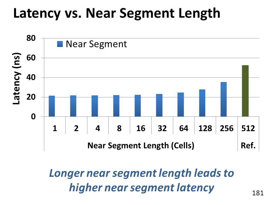 181 Latency vs. Near Segment Length Latency (ns) Longer near segment length leads to higher near segment latency