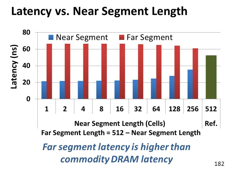 182 Latency vs. Near Segment Length Latency (ns) Far segment latency is higher than commodity DRAM latency Far Segment Length = 512 – Near Segment Len