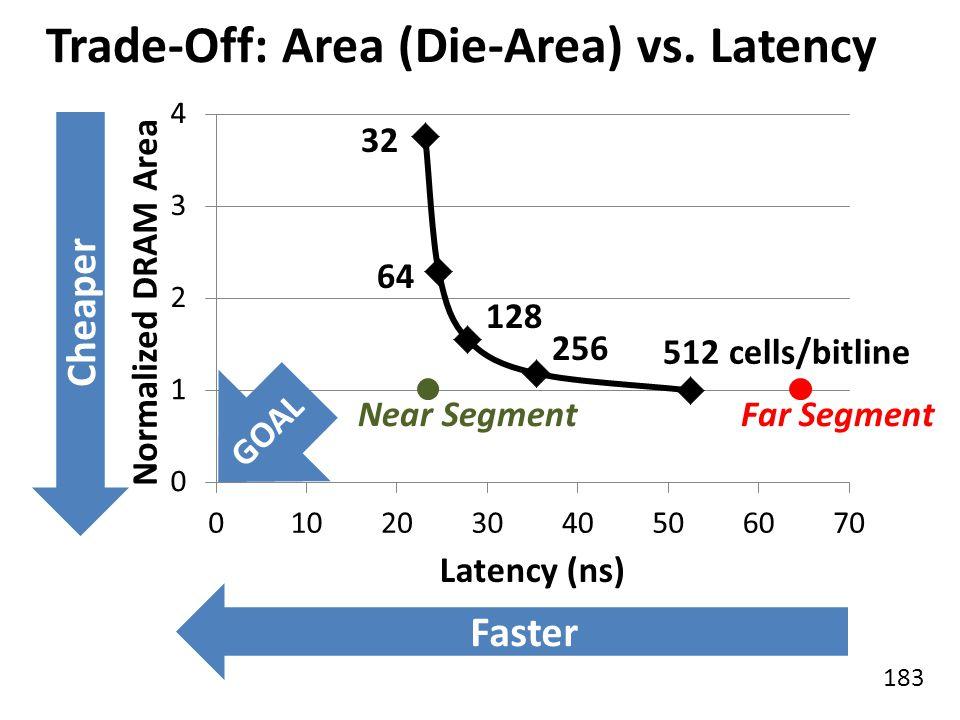 183 Trade-Off: Area (Die-Area) vs. Latency 64 32 128 256 512 cells/bitline Cheaper Faster Near SegmentFar Segment GOAL