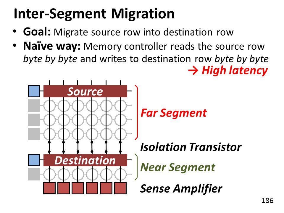 186 Inter-Segment Migration Near Segment Far Segment Isolation Transistor Sense Amplifier Source Destination Goal: Migrate source row into destination