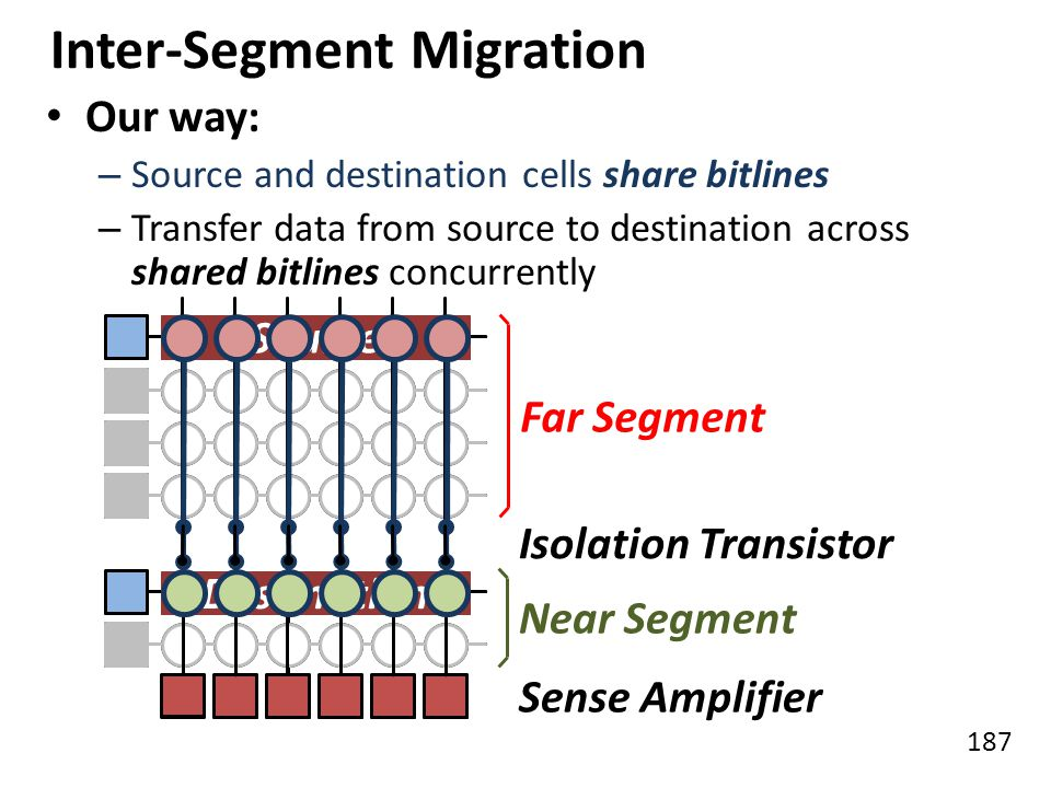 187 Inter-Segment Migration Our way: – Source and destination cells share bitlines – Transfer data from source to destination across shared bitlines c