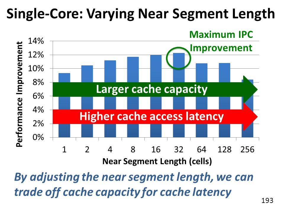 193 Single-Core: Varying Near Segment Length By adjusting the near segment length, we can trade off cache capacity for cache latency Larger cache capa