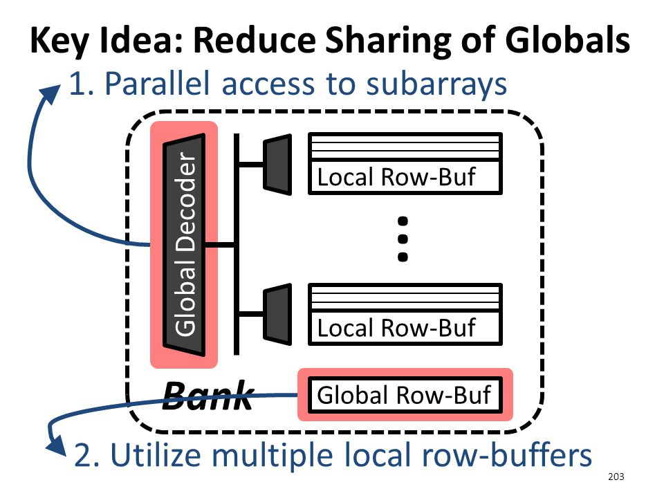 Key Idea: Reduce Sharing of Globals 203 Global Row-Buf Global Decoder Bank Local Row-Buf ··· 1. Parallel access to subarrays 2. Utilize multiple local