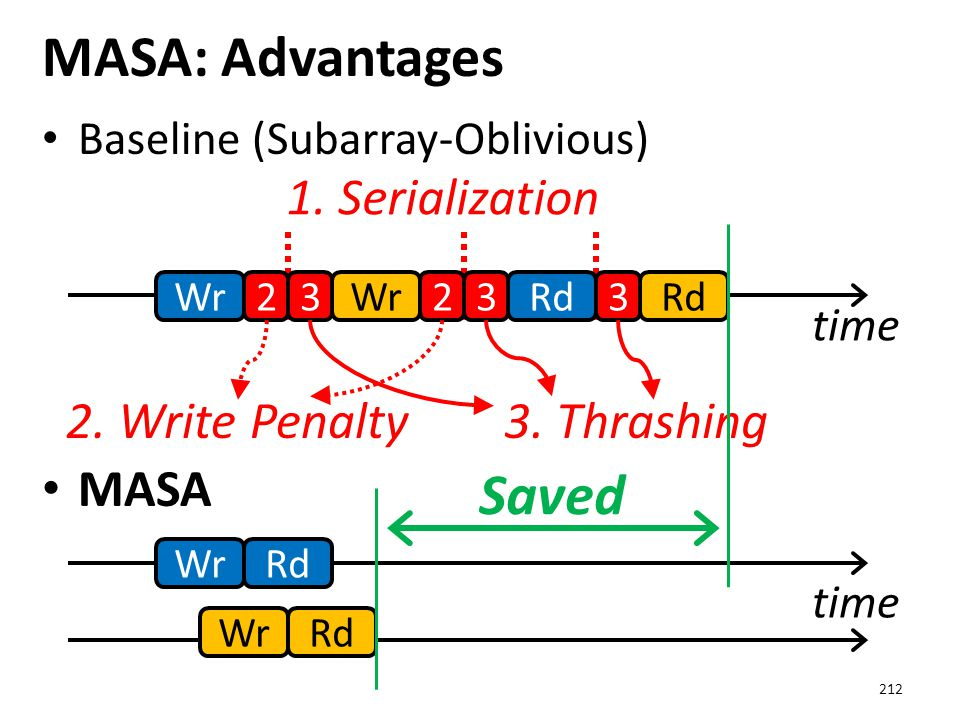Baseline (Subarray-Oblivious) MASA MASA: Advantages 212 time Wr2 2Rd 333 1. Serialization 2. Write Penalty3. Thrashing time Wr Rd Saved