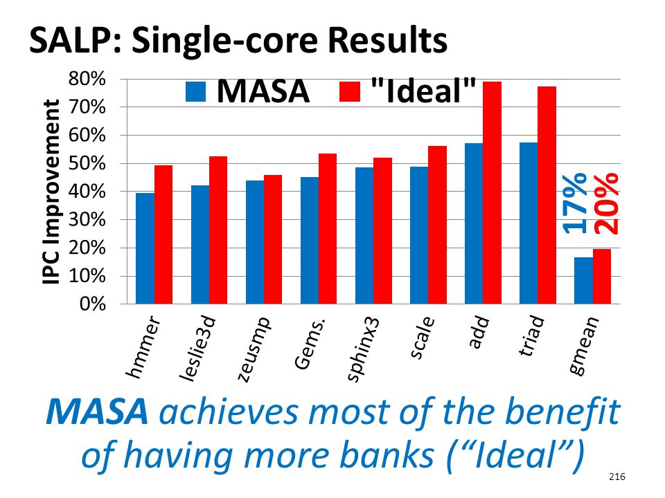 """SALP: Single-core Results 216 17%20% MASA achieves most of the benefit of having more banks (""""Ideal"""")"""