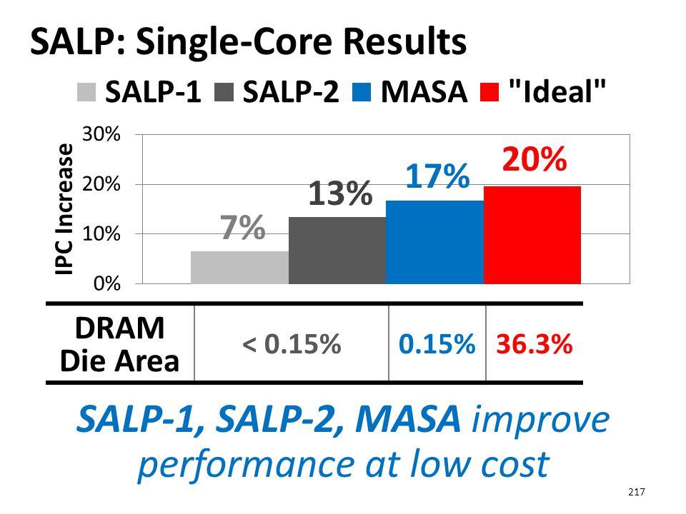 SALP: Single-Core Results 217 SALP-1, SALP-2, MASA improve performance at low cost 20% 17% 13% 7% DRAM Die Area < 0.15%0.15%36.3%