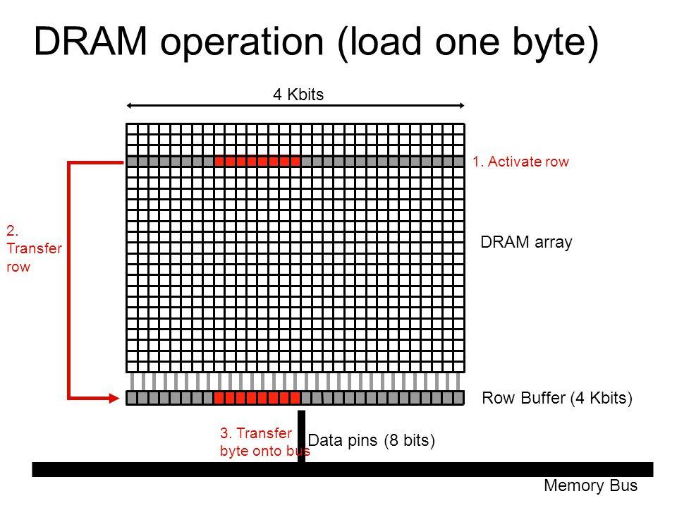 DRAM operation (load one byte) Row Buffer (4 Kbits) Memory Bus Data pins (8 bits) DRAM array 4 Kbits 1. Activate row 2. Transfer row 3. Transfer byte