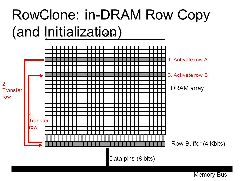 RowClone: in-DRAM Row Copy (and Initialization) Row Buffer (4 Kbits) Memory Bus Data pins (8 bits) DRAM array 4 Kbits 1. Activate row A 2. Transfer ro
