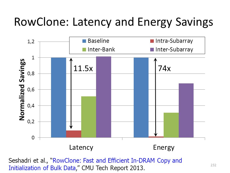"RowClone: Latency and Energy Savings 11.5x74x 232 Seshadri et al., ""RowClone: Fast and Efficient In-DRAM Copy and Initialization of Bulk Data,"" CMU Te"