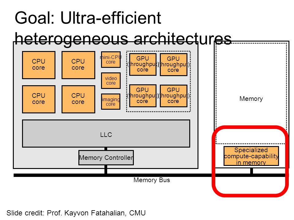 Goal: Ultra-efficient heterogeneous architectures CPU core CPU core CPU core CPU core mini-CPU core video core GPU (throughput) core GPU (throughput)
