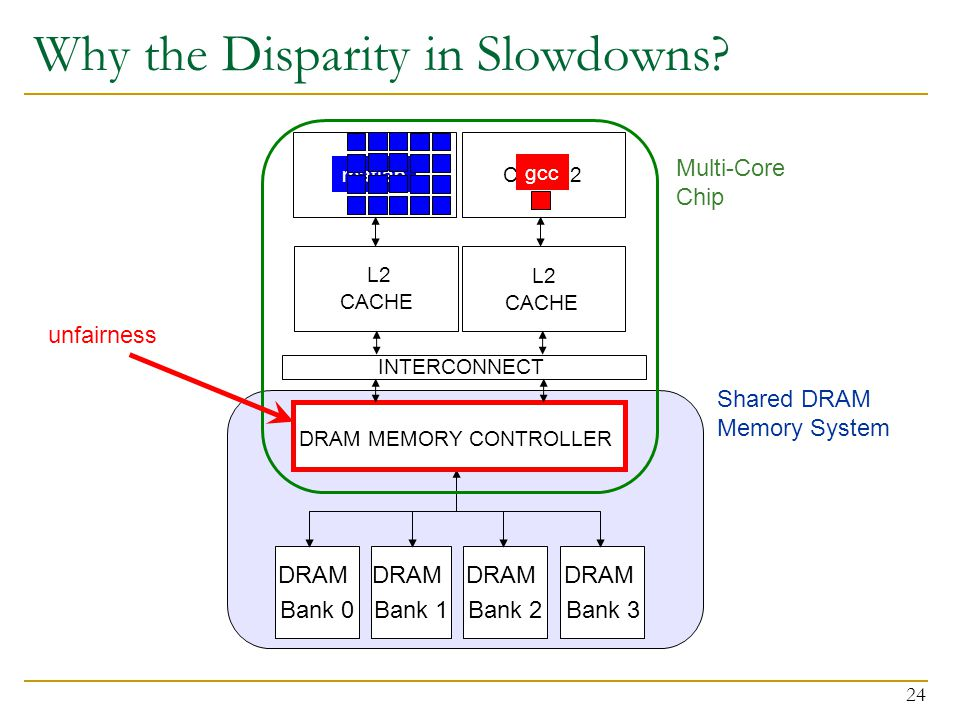 24 Why the Disparity in Slowdowns? CORE 1CORE 2 L2 CACHE L2 CACHE DRAM MEMORY CONTROLLER DRAM Bank 0 DRAM Bank 1 DRAM Bank 2 Shared DRAM Memory System
