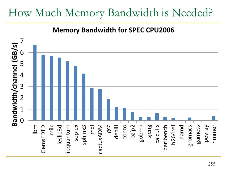 How Much Memory Bandwidth is Needed? 255