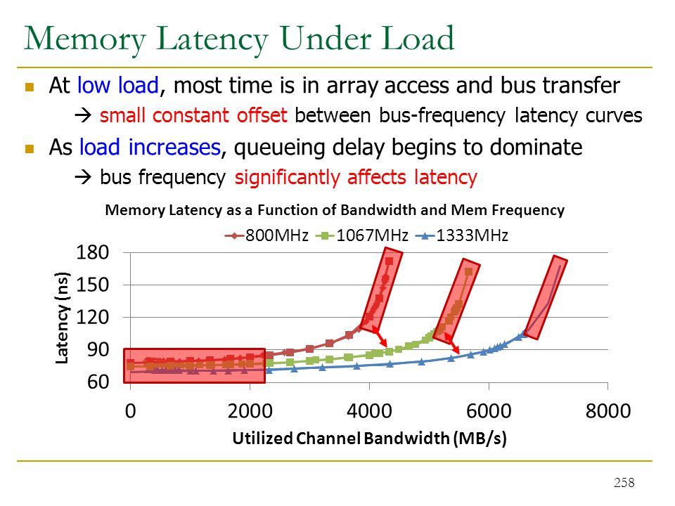 Memory Latency Under Load At low load, most time is in array access and bus transfer  small constant offset between bus-frequency latency curves As l
