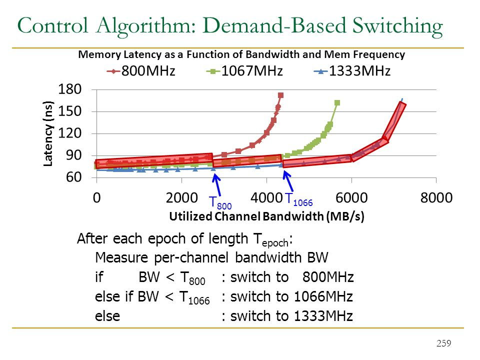 Control Algorithm: Demand-Based Switching After each epoch of length T epoch : Measure per-channel bandwidth BW if BW < T 800 : switch to 800MHz else