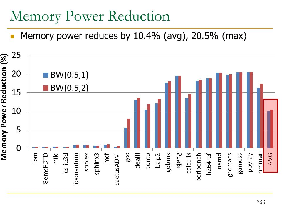 Memory Power Reduction Memory power reduces by 10.4% (avg), 20.5% (max) 266