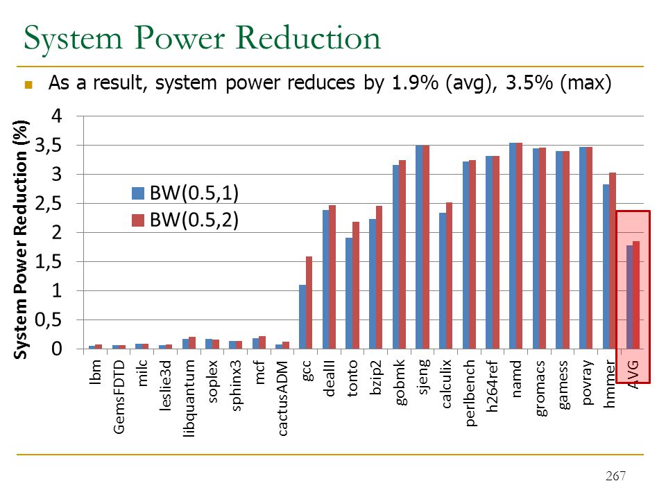 System Power Reduction 267 As a result, system power reduces by 1.9% (avg), 3.5% (max)
