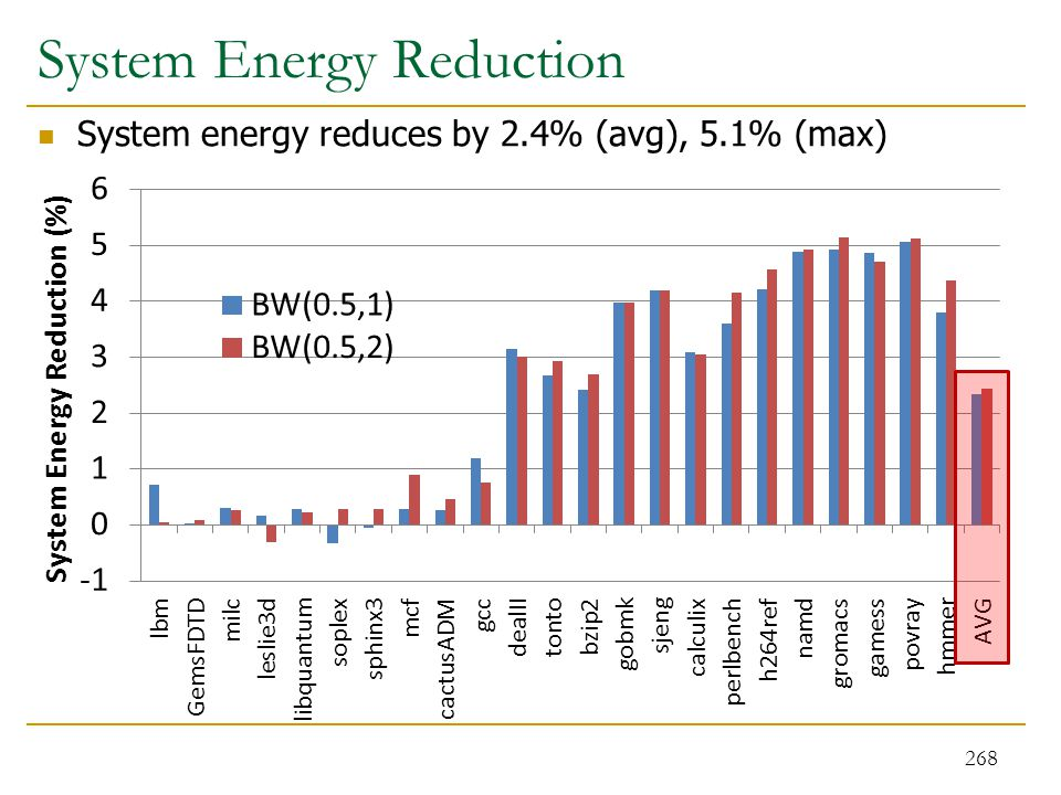 System energy reduces by 2.4% (avg), 5.1% (max) System Energy Reduction 268