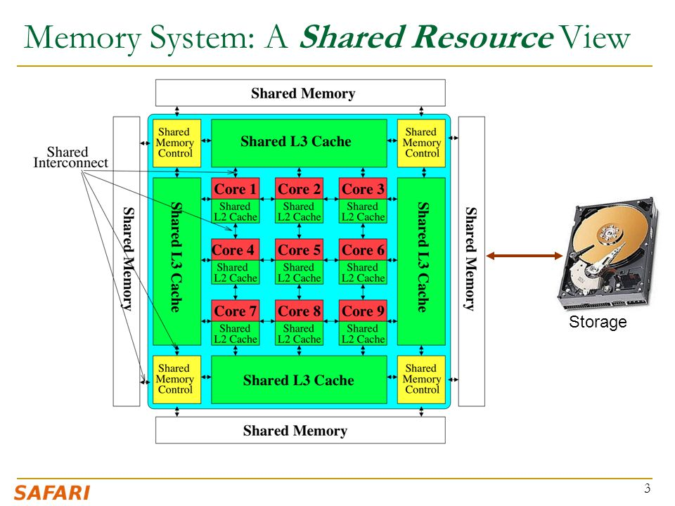 Memory System: A Shared Resource View 3 Storage