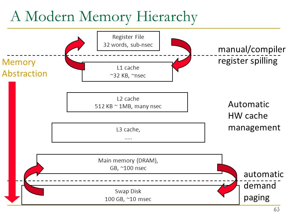 A Modern Memory Hierarchy 63 Register File 32 words, sub-nsec L1 cache ~32 KB, ~nsec L2 cache 512 KB ~ 1MB, many nsec L3 cache,..... Main memory (DRAM