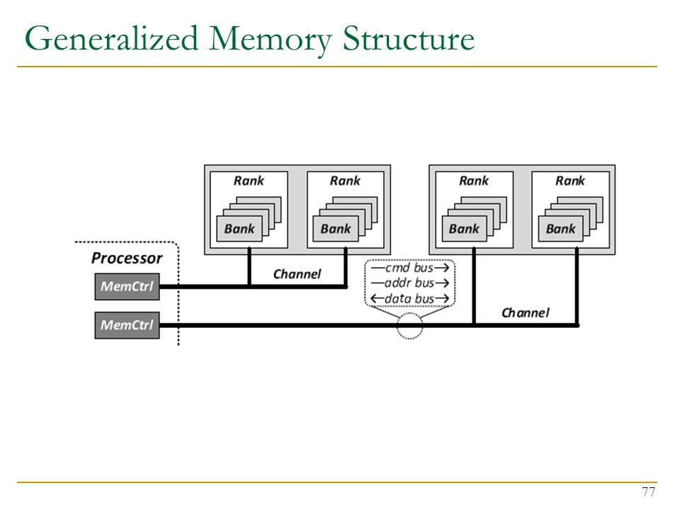 Generalized Memory Structure 77