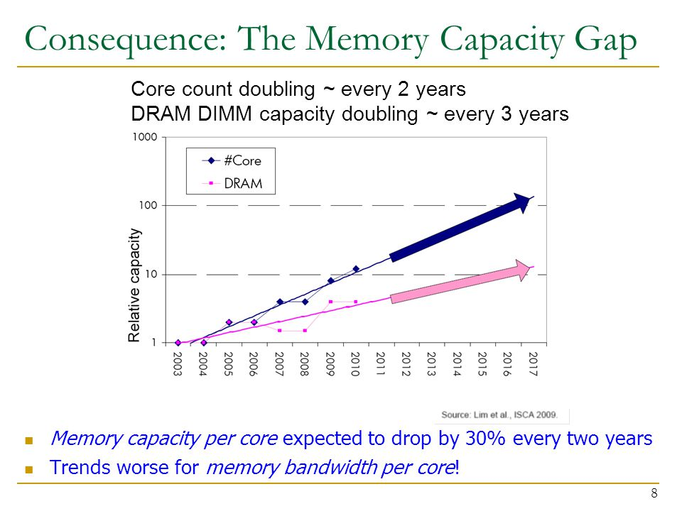 Consequence: The Memory Capacity Gap Memory capacity per core expected to drop by 30% every two years Trends worse for memory bandwidth per core! 8 Co