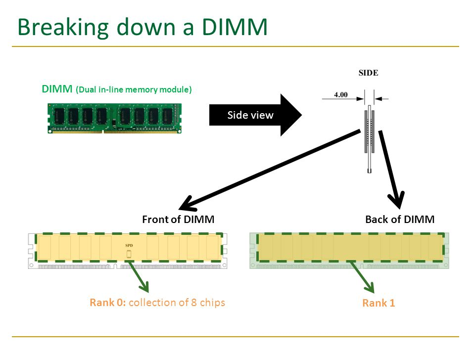 Breaking down a DIMM DIMM (Dual in-line memory module) Side view Front of DIMMBack of DIMM Rank 0: collection of 8 chips Rank 1