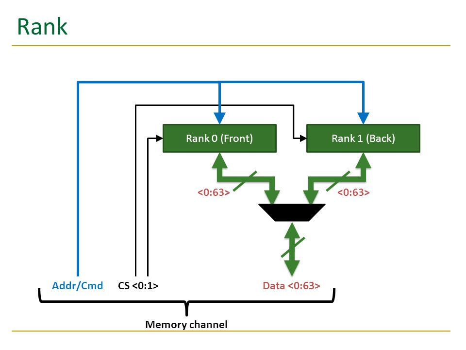 Rank Rank 0 (Front)Rank 1 (Back) Data CS Addr/Cmd Memory channel