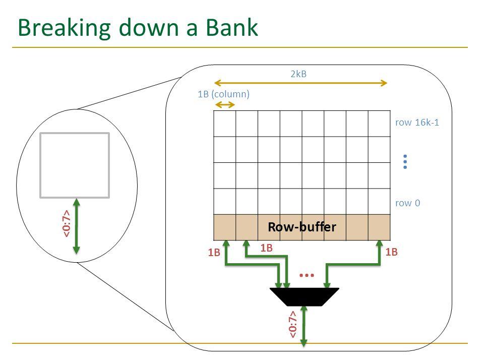 Breaking down a Bank Bank 0 row 0 row 16k-1... 2kB 1B 1B (column) 1B Row-buffer 1B...
