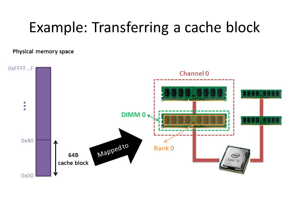 Example: Transferring a cache block 0xFFFF…F 0x00 0x40... 64B cache block Physical memory space Channel 0 DIMM 0 Rank 0 Mapped to
