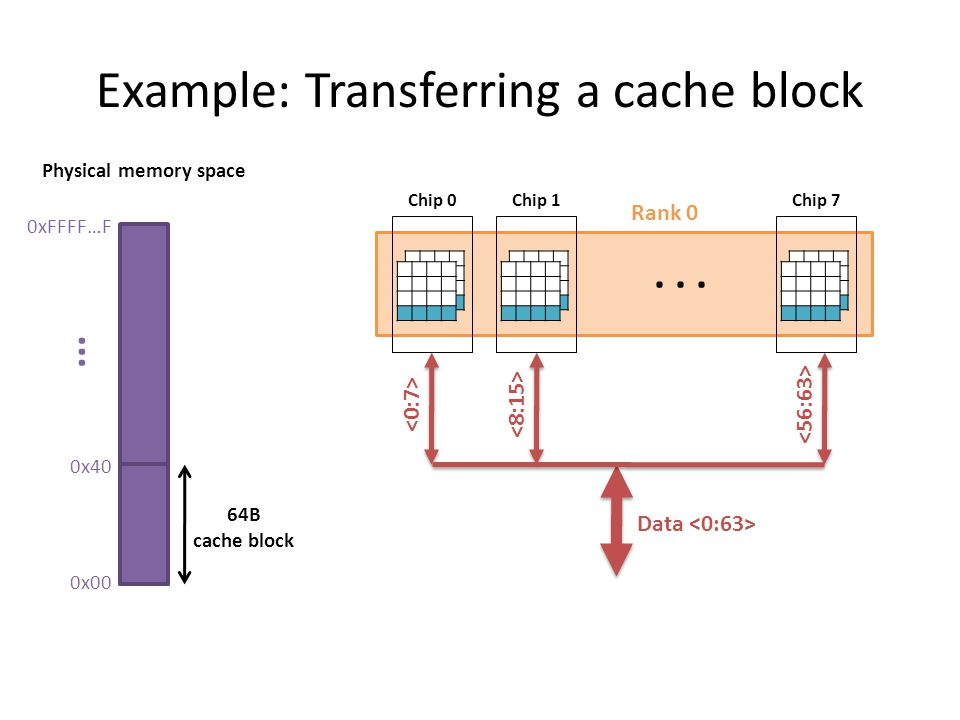 Example: Transferring a cache block 0xFFFF…F 0x00 0x40... 64B cache block Physical memory space Rank 0 Chip 0 Chip 1 Chip 7 Data...
