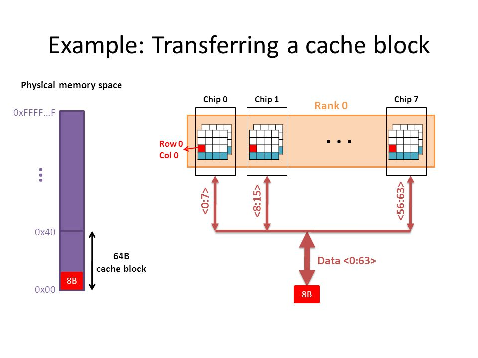 Example: Transferring a cache block 0xFFFF…F 0x00 0x40... 64B cache block Physical memory space Rank 0 Chip 0 Chip 1 Chip 7 Data 8B Row 0 Col 0... 8B