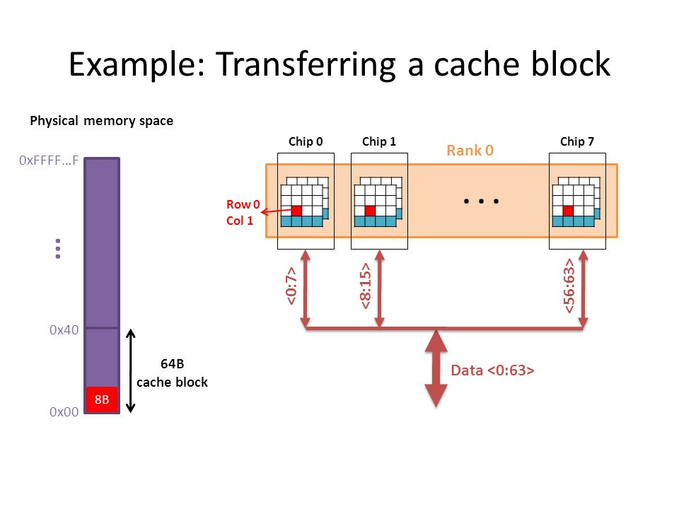 Example: Transferring a cache block 0xFFFF…F 0x00 0x40... 64B cache block Physical memory space Rank 0 Chip 0 Chip 1 Chip 7 Data 8B Row 0 Col 1...