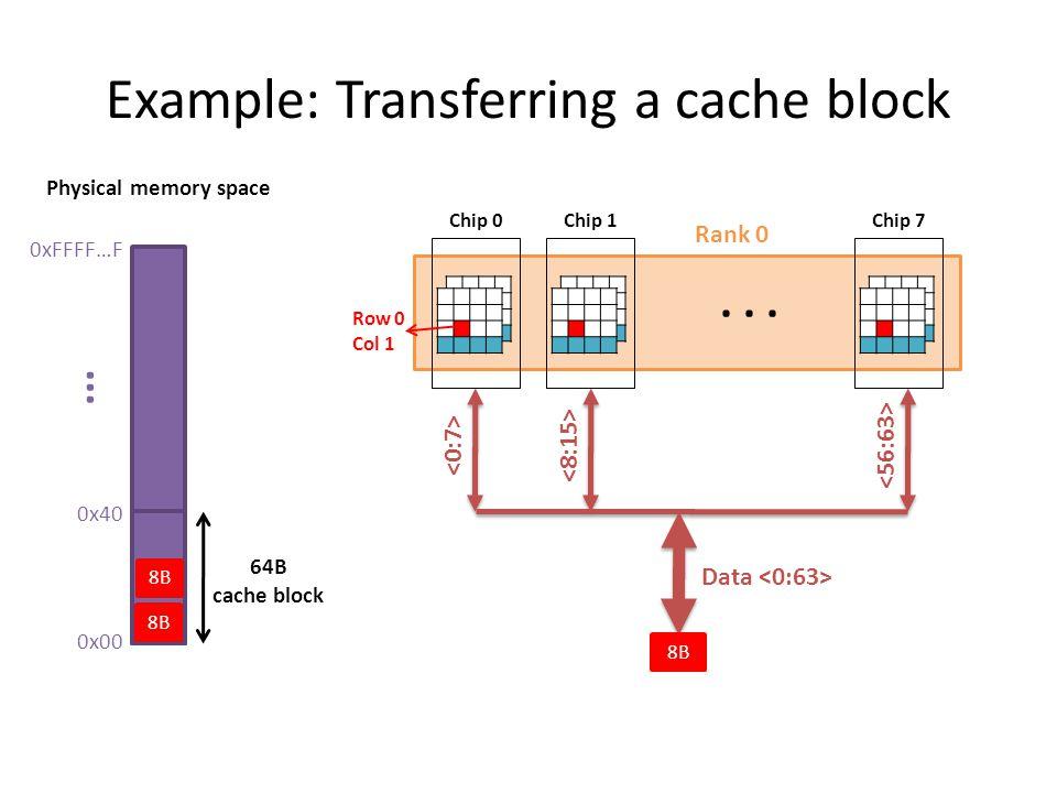 Example: Transferring a cache block 0xFFFF…F 0x00 0x40... 64B cache block Physical memory space Rank 0 Chip 0 Chip 1 Chip 7 Data 8B Row 0 Col 1... 8B