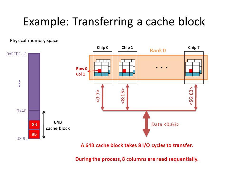Example: Transferring a cache block 0xFFFF…F 0x00 0x40... 64B cache block Physical memory space Rank 0 Chip 0 Chip 1 Chip 7 Data 8B Row 0 Col 1 A 64B
