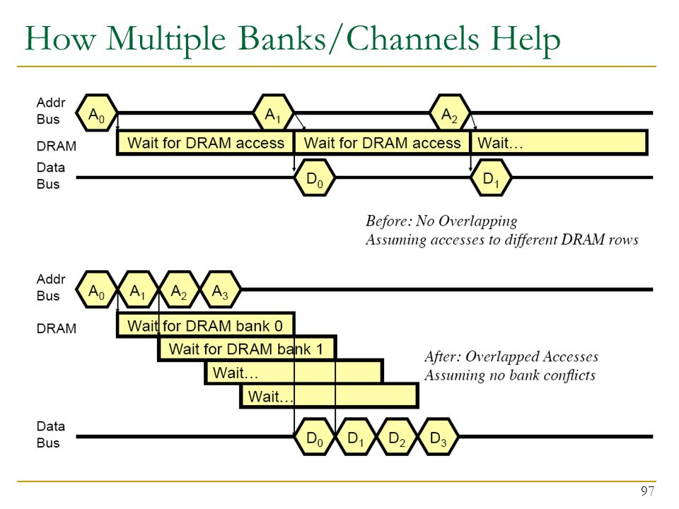 How Multiple Banks/Channels Help 97