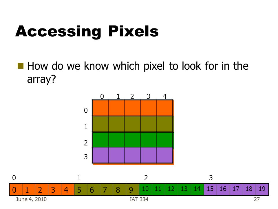 June 4, 2010IAT 33427 Accessing Pixels  How do we know which pixel to look for in the array.
