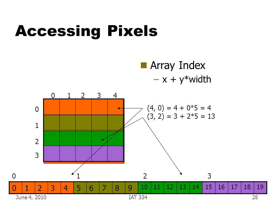 June 4, 2010IAT 33428 Accessing Pixels  Array Index –x + y*width 0123456789 10111213141516171819 01324 0 1 2 3 0123 (4, 0) = 4 + 0*5 = 4 (3, 2) = 3 + 2*5 = 13