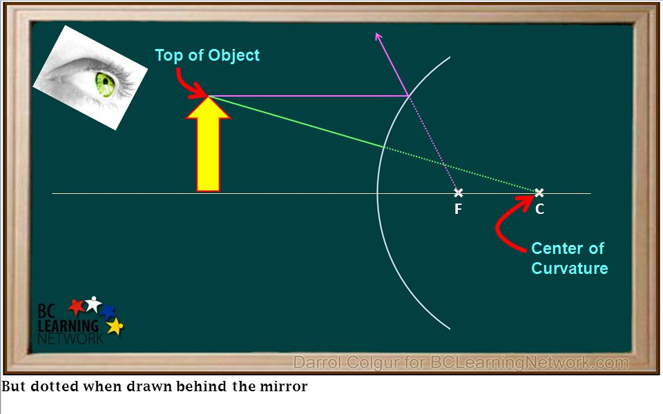 × But dotted when drawn behind the mirror × FC Top of Object Center of Curvature