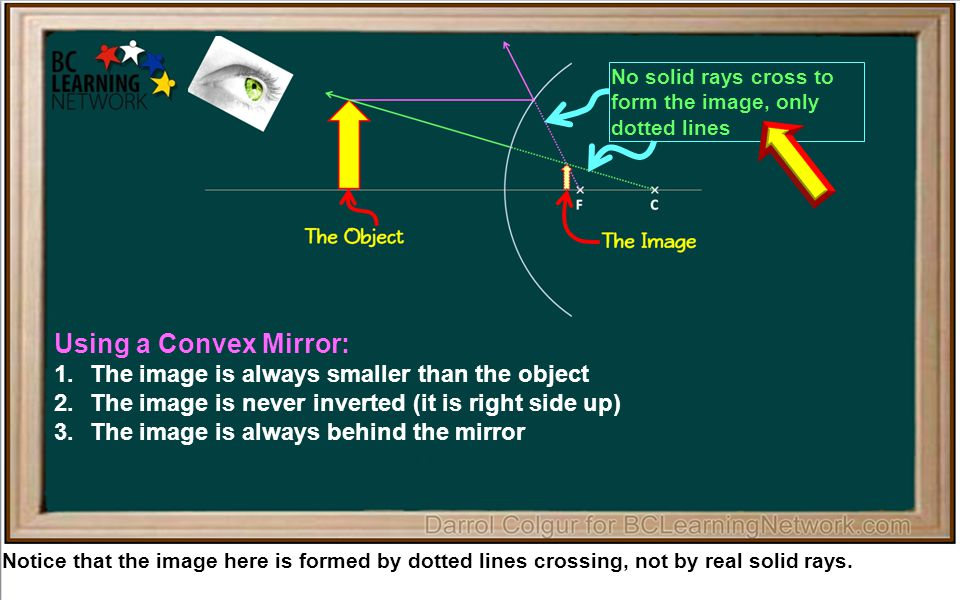 Notice that the image here is formed by dotted lines crossing, not by real solid rays.