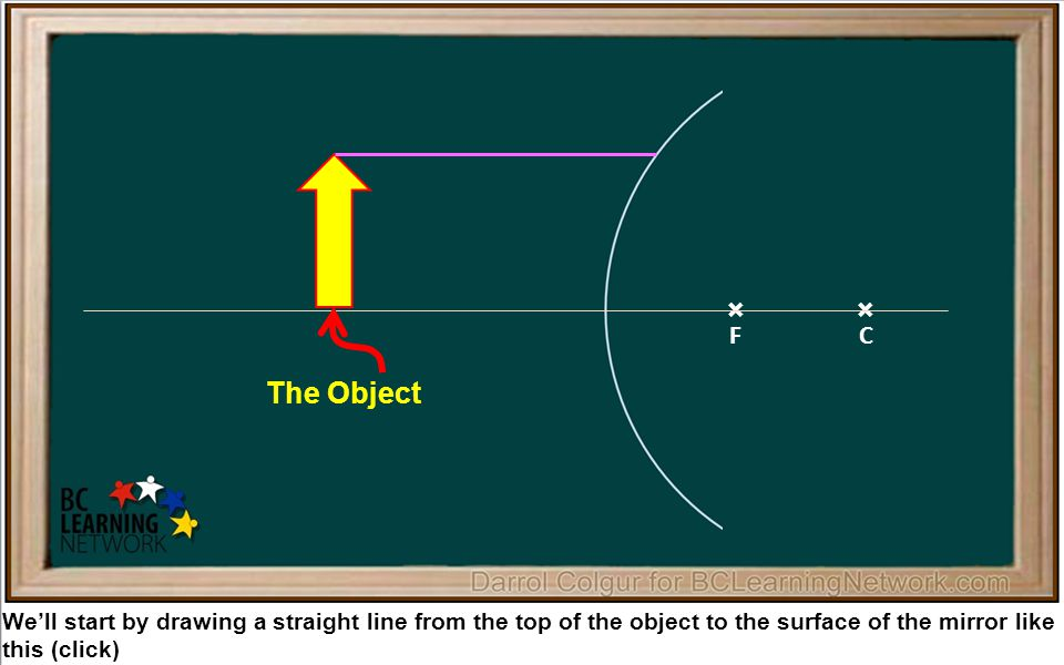 × We'll start by drawing a straight line from the top of the object to the surface of the mirror like this (click) × FC The Object