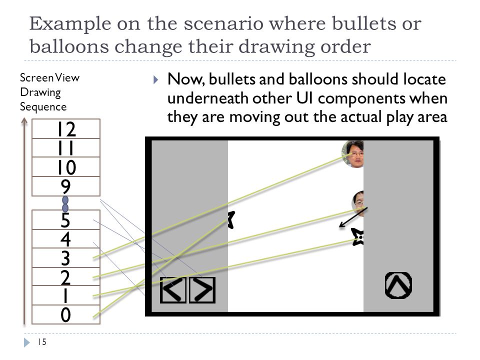 Example on the scenario where bullets or balloons change their drawing order 15 4 2 3 5 0 1 Screen View Drawing Sequence 9 10 11 12  Now, bullets and